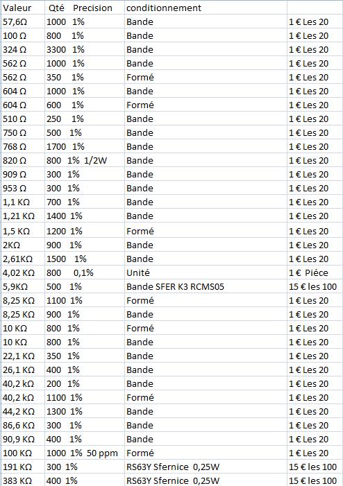 Tableau Valeurs A Vendre  0,1-1%