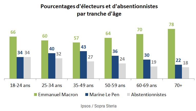 Electeurs%20par%20tranches%20d'%C3%A2ge